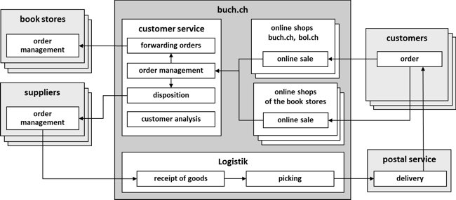 Figure 1: Business szenario buch.ch [according to Alioski 2008]