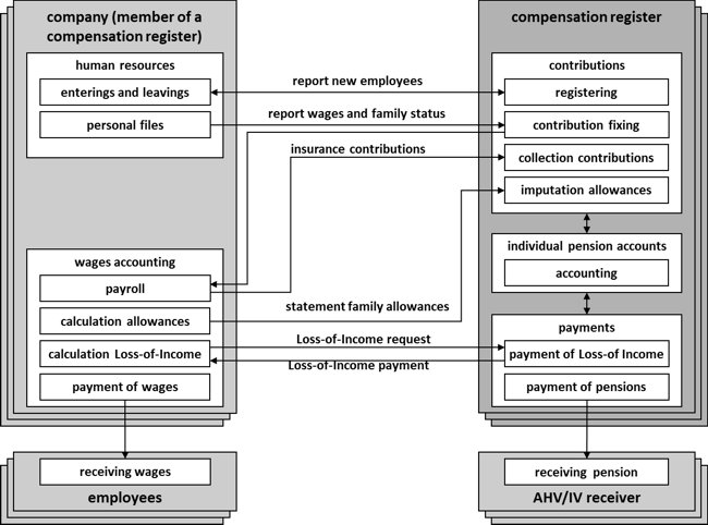 Figure 1: Business scenario compensation registers