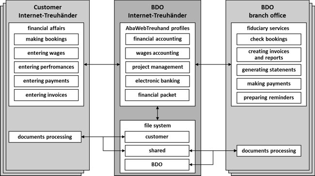 Figure 1: Business scenario for a possible job sharing with the Internet-Treuhänder [according to Heck 2008]