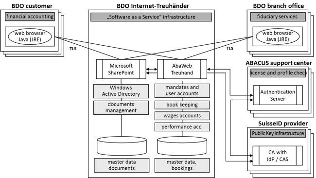 BDO AG: Secure Access to the Internet-Treuhänder Using