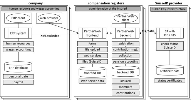 Figure 2: Application view PartnerWeb