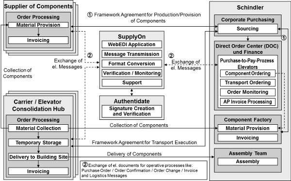 Figure 1: Business scenario showing all parties involved in the purchase-to-pay process