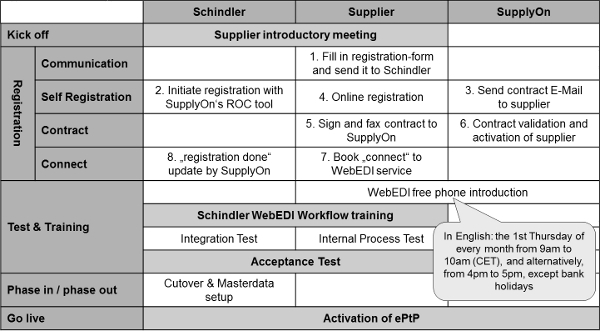 Figure 5: Schindler's supplier adoption process to the WebEDI solution with SupplyOn